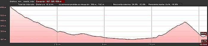 Perfil de la ruta el Flamboyán gigante de Veneguera