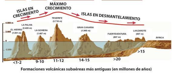 Formaciones volcánicas subaéreas más antiguas (en millones de años)