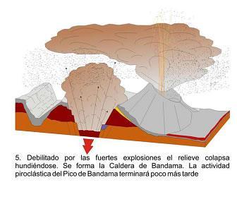 Complejo volcánico de Bandama