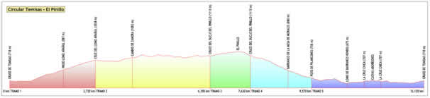 Perfil ruta El Pinillo