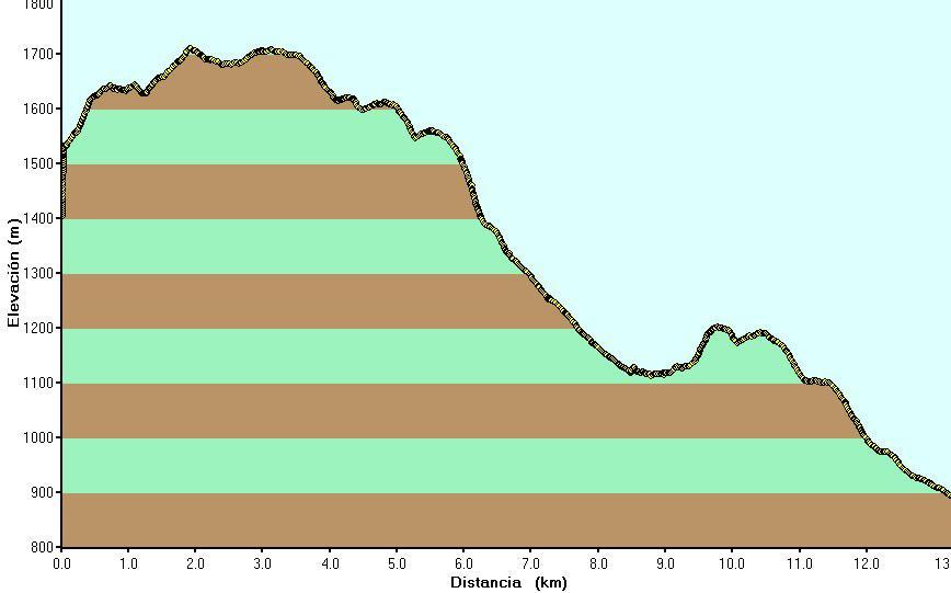 Perfil de la ruta volcanes recientes de GC