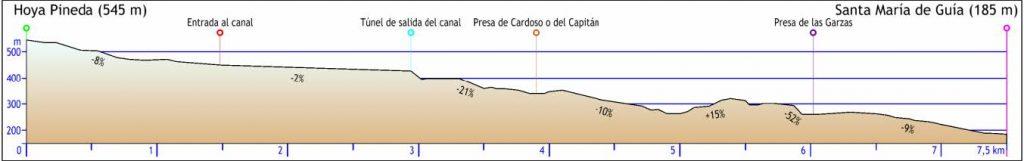 Perfil de la ruta presas de Guía